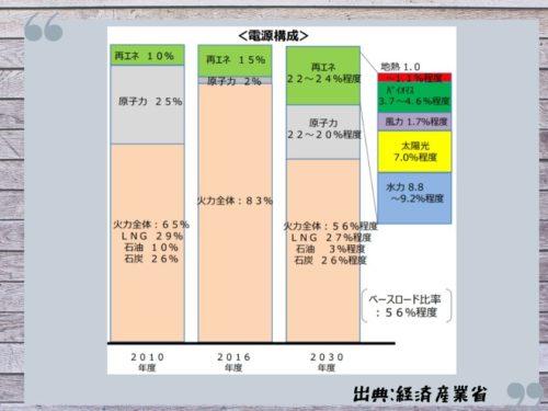 再エネ賦課金の値上がりを示唆する2030年電源構成