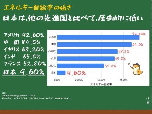 再エネ賦課金とは、日本の自給率の低さ