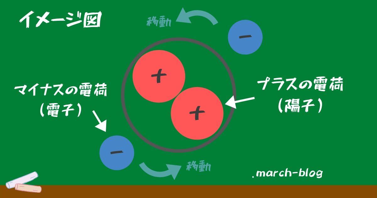 花粉と静電気の図解