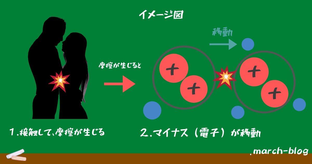 花粉と静電気の図解 その2