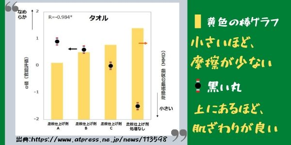 柔軟剤の摩擦係数のデータ
