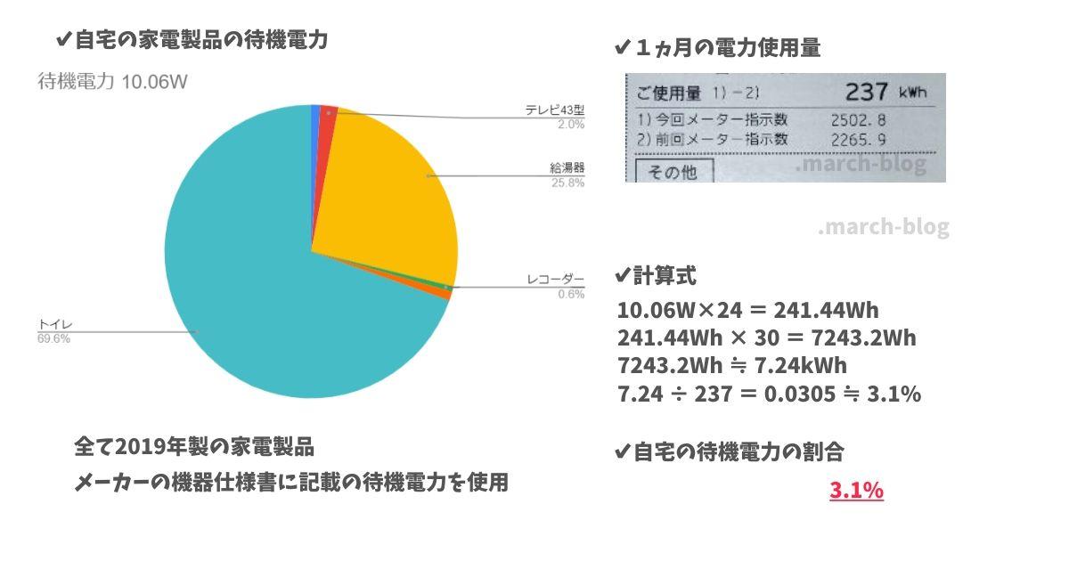 自宅の機器で待機電力を計算